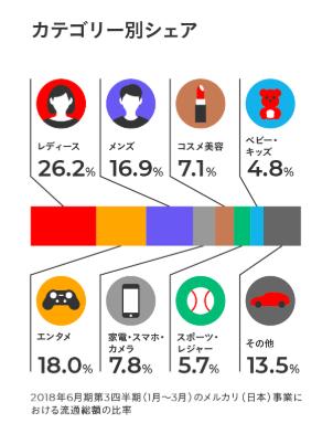 メルカリ人気カテゴリー